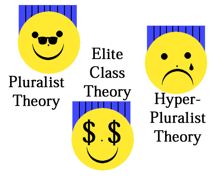 pluralist theory of government