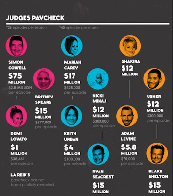 American Idol vs The Voice vs X-Factor Info-graphic paycheck