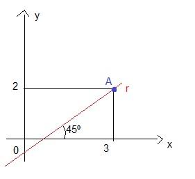 encontre a equação reduzida da reta r em cada caso