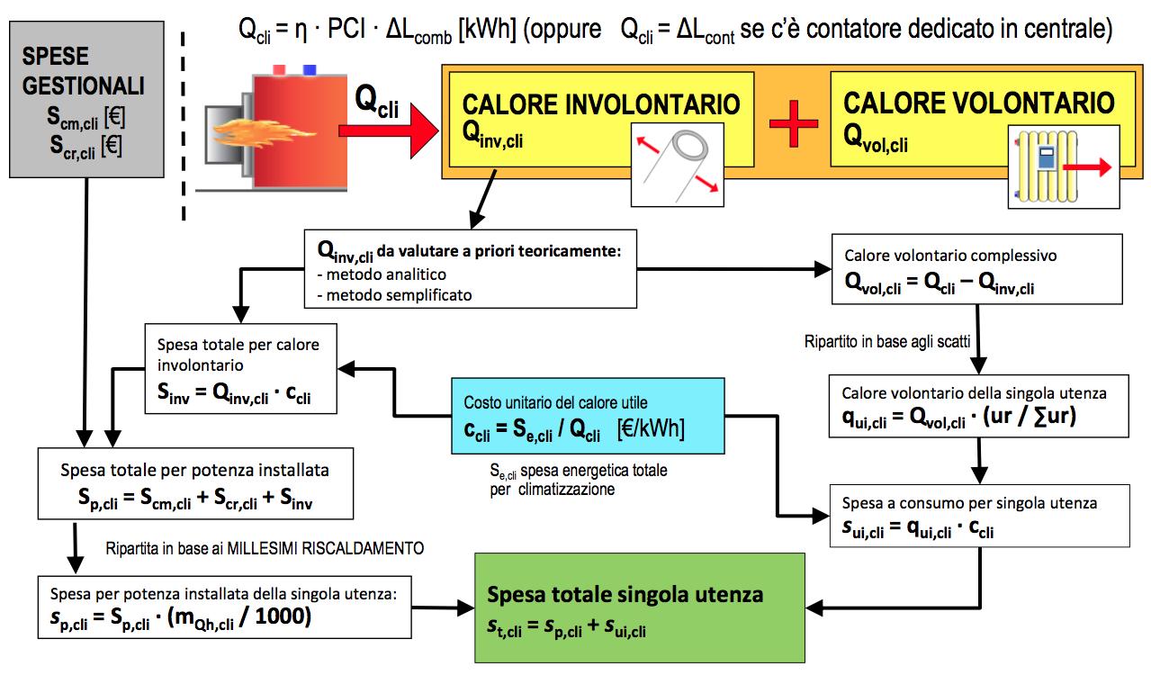 High Quality Riscaldamento Centralizzato, Ripartitori E Contatori Diretti Presso Le  Utenze (caso U201cmistou201d)