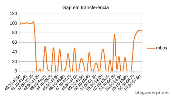 problema tl-wn722n gap