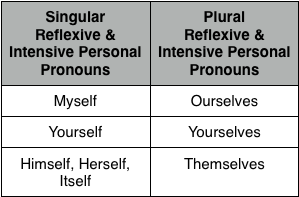 Intensive Pronouns Reflexive and intensive pronouns - lessons - tes ...