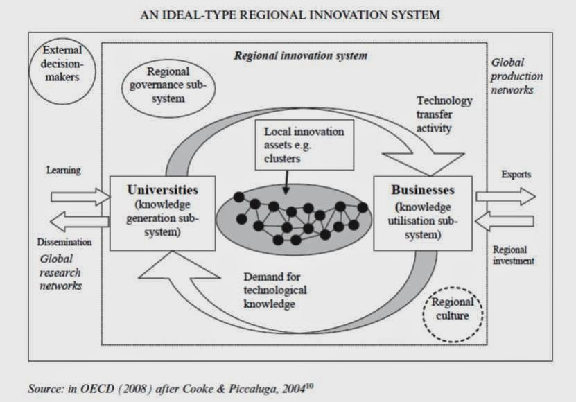 national innovation systems National innovation systems (niss) are a source of considerable policy interest,   the case of thailand, which is building its national innovative capacity using.