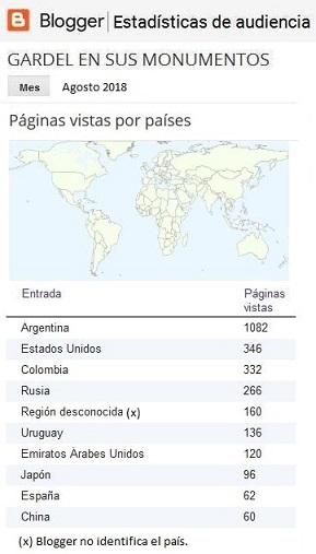 Los 10 países que más nos visitaron en agosto de 2018