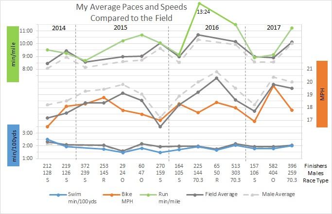 Race Comparison
