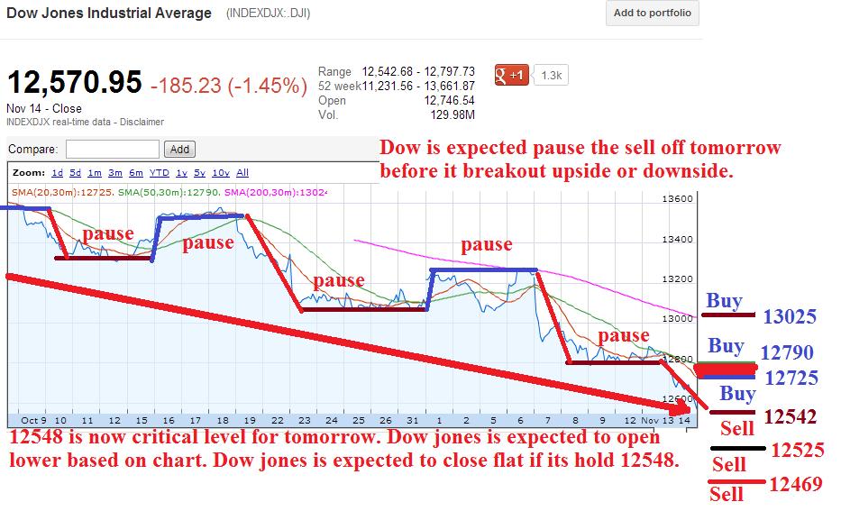 Dow jones premarket stock trading and more trik forex tanpa indikator