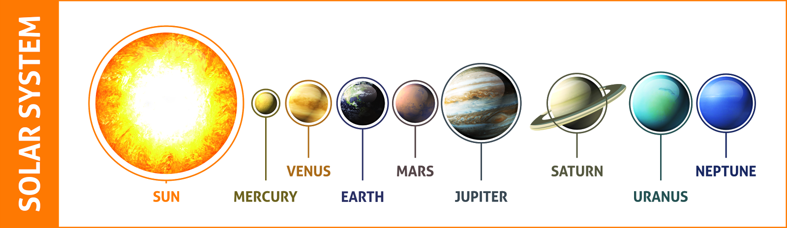 Distance of the Planets (Mercury, Venus, Earth, Mars, Jupiter) from ...