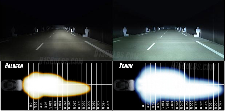 Thinking About It Automotive Hid Vs Led