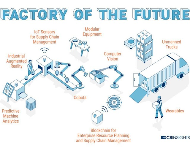 Factory of the future - #smartfactory