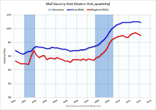Regional and Strip Mall Vacancy Rate