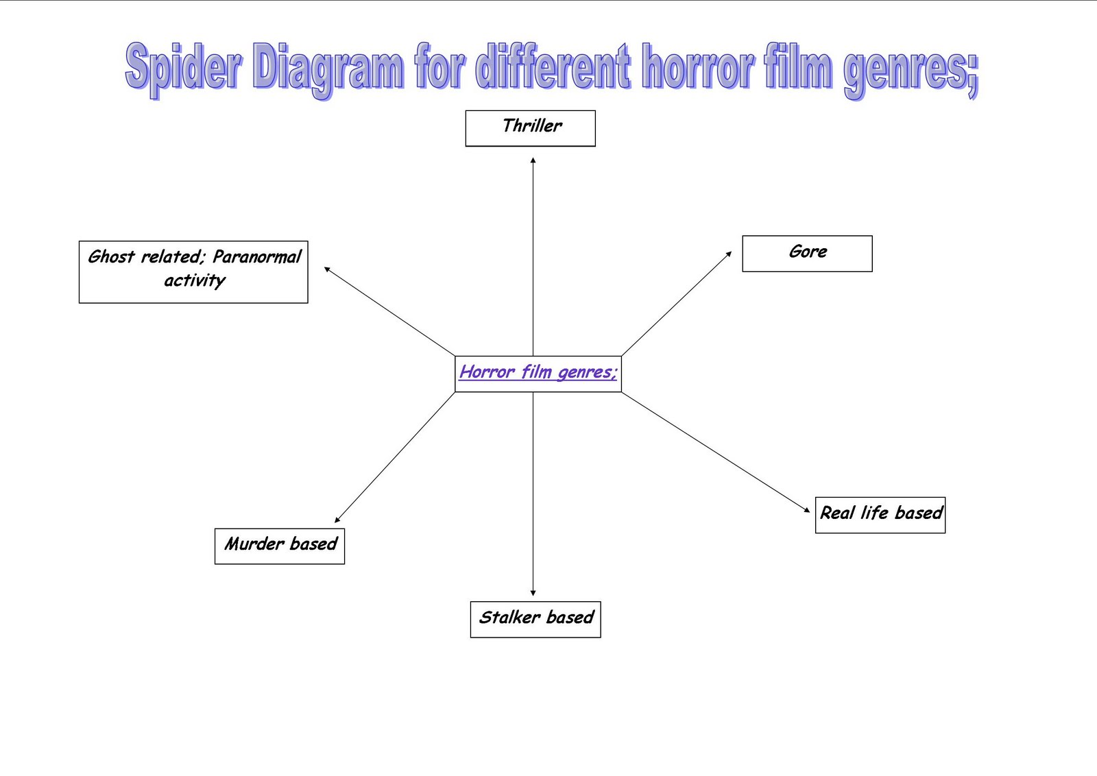 Research spider diagram of ideas for our horror film trailer a2 research spider diagram of ideas for our horror film trailer pooptronica Choice Image