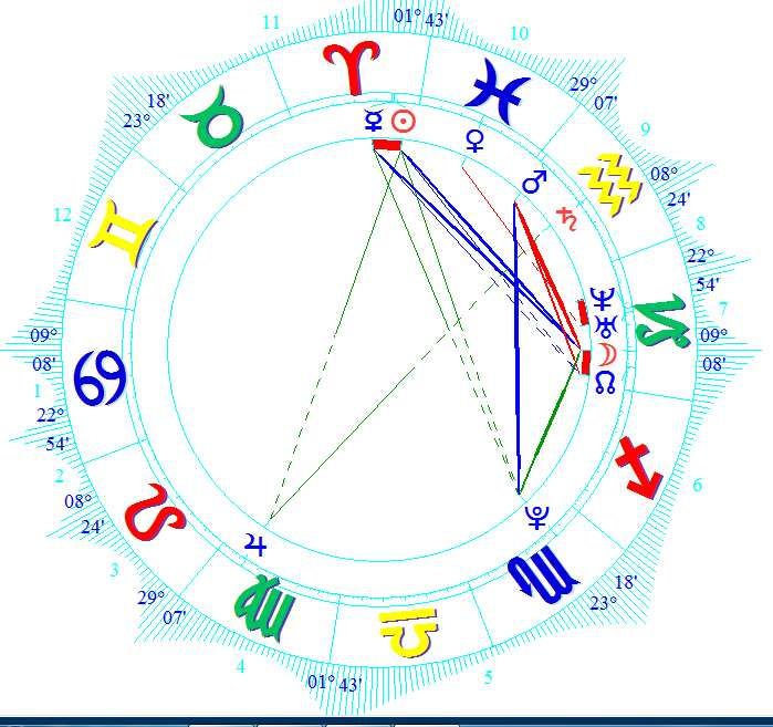 Image Gallery Horoscope Birth Chart