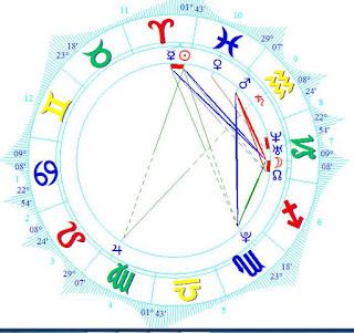 Nina Agdal birth chart horoscope reading