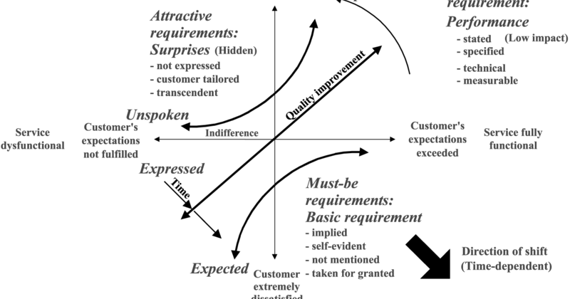 Model Kano dalam Pengukuran Kepuasan Konsumen