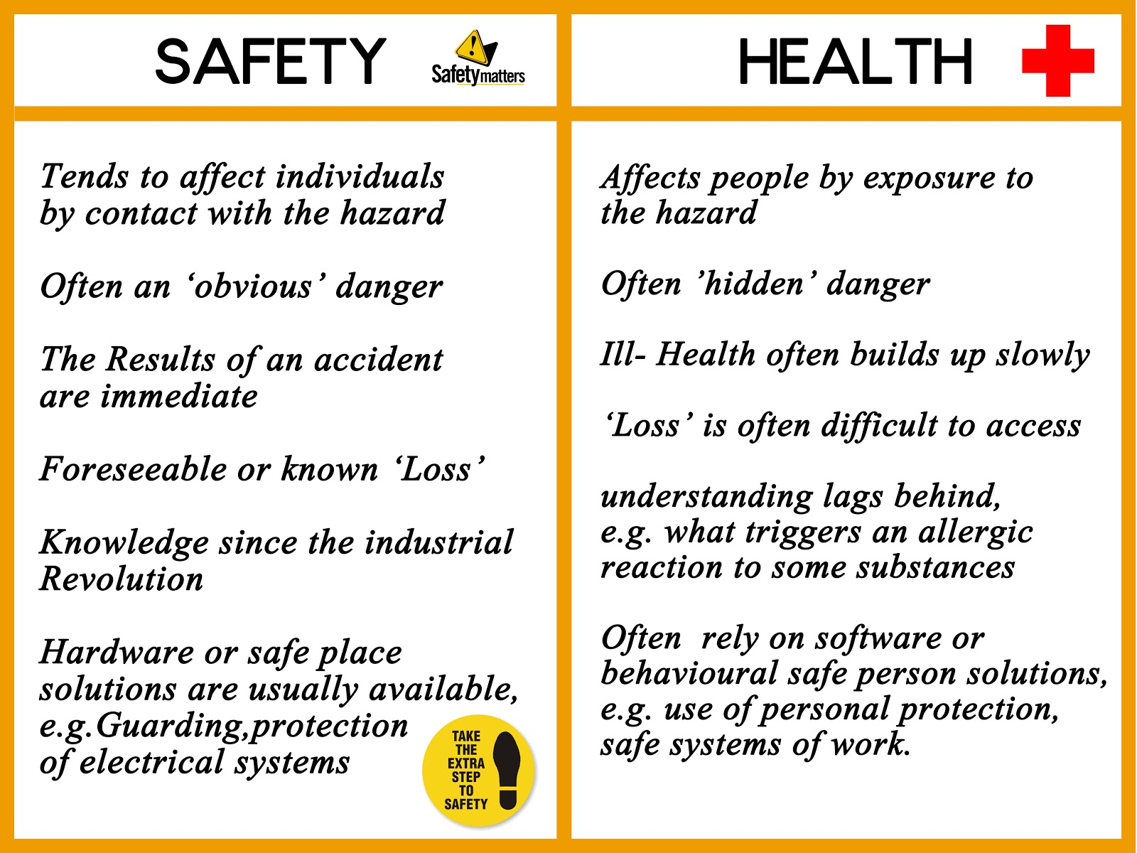 Difference Between Safety Health