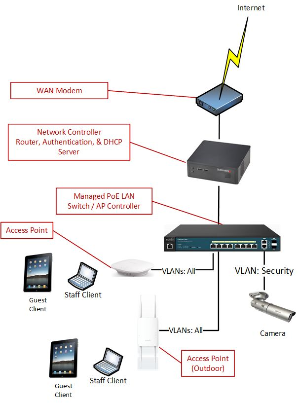 The emperors proclamations enhancing wi fi security with switch acls this network could have three vlans one for guests one for staff and one for security ccuart Images