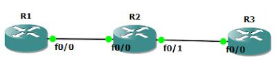 Данная схема сети должна быть собрана в GNS3