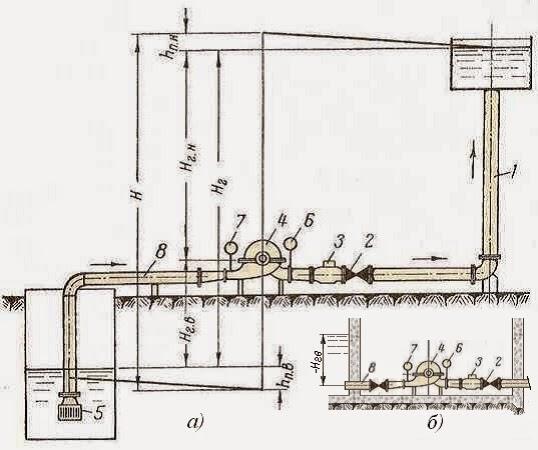 Схема установки центробежного