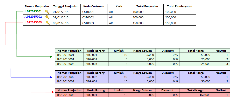 Konsep Desain Tabel Transaksi