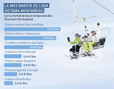 Grafica de precios de estaciones de la OCU