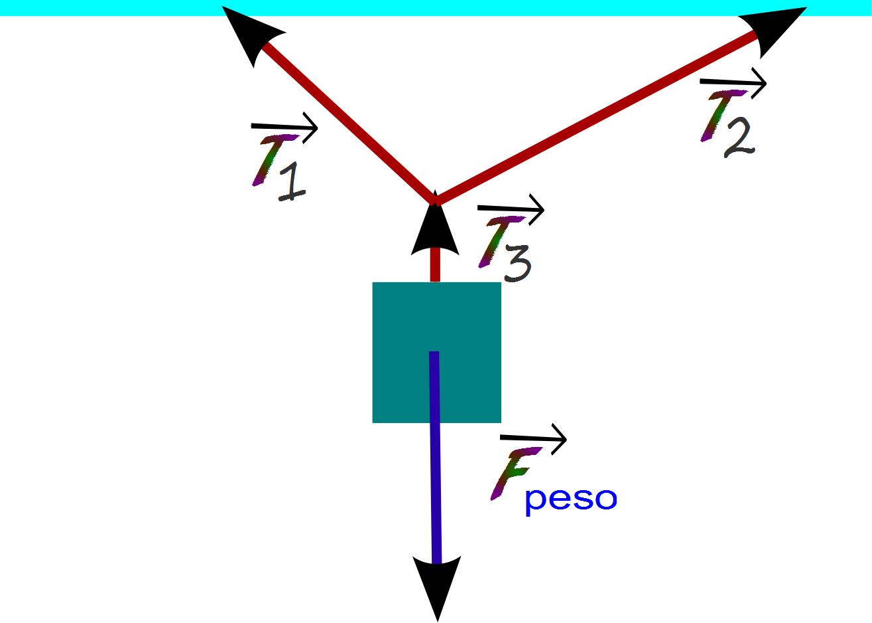 Fuerzas de Física: Fuerza de Tensión