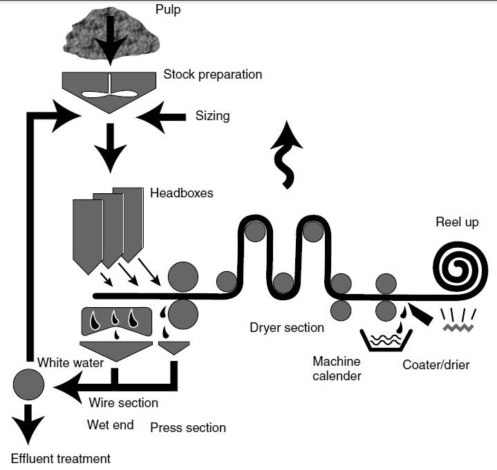 Mahakarya: Proses Pembuatan Kertas Kemasan