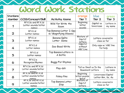 ... MRS MCFADDENS CLASSROOM BLOG COMMON CORE Centers Work Stations U2013 Sample  Common Core Lesson Plan ...