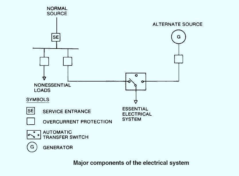 3 the electrical distribution systems for hospitals ~ electrical knowhow wire diagram for health care at crackthecode.co