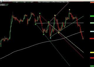 Dow Jones IEOD Chart