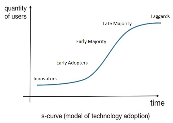 advantages of learning curve theory Experience and learning curve models are developed from the basic premise that individuals and organizations acquire knowledge by doing work by gaining experience.