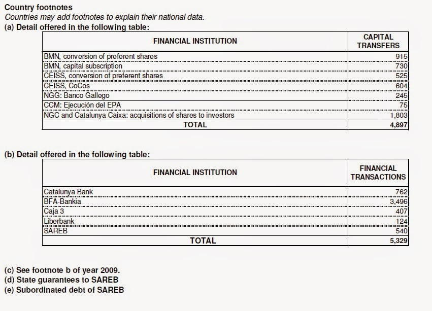 Impacto del rescate financiero en el déficit público de España en 2013