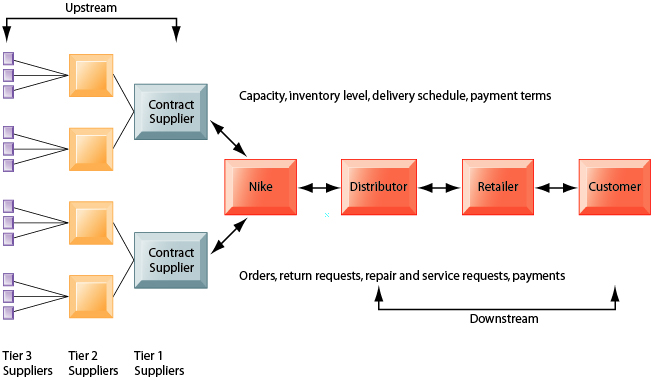 nike supply chain