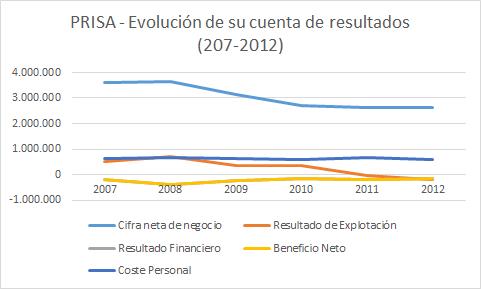 Evolución cuenta de resultados PRISA