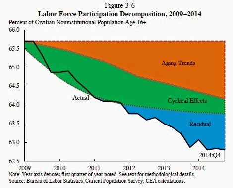 the increase in women participation in the labor force over the decades