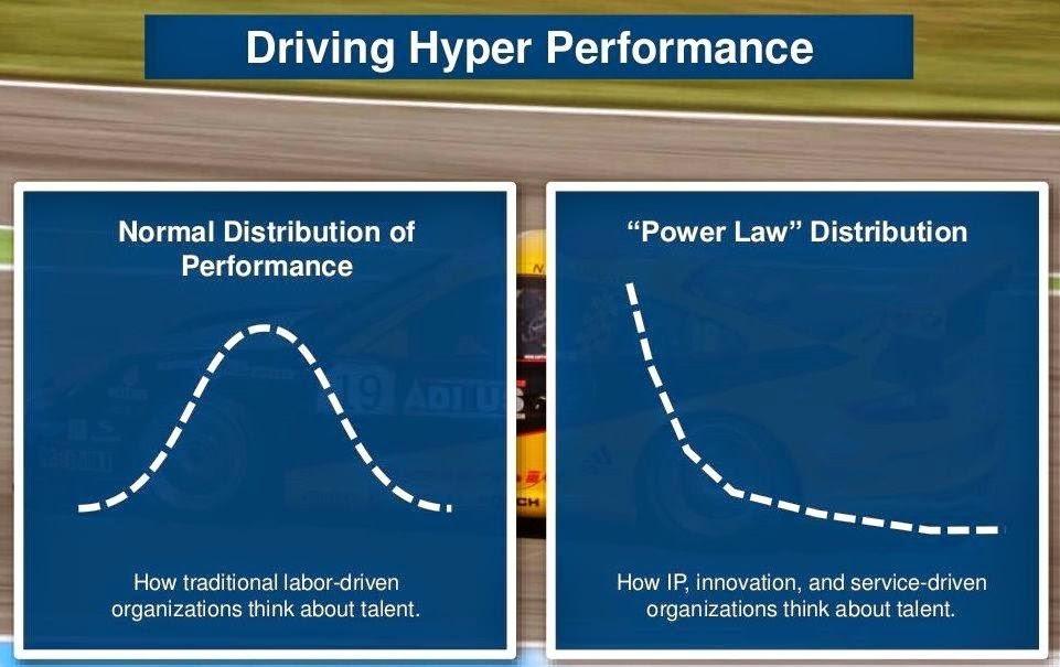 Управление эффективностью.Распределение зависимой переменной (кейс по hr-аналитике)
