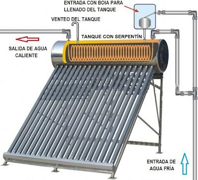 Esquema funcionamiento o instalación de un equipo solar termosifónico con serpentín.
