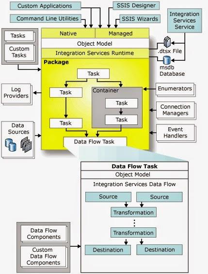 Microsoft Business Intelligence Ssis Architecture Sql Server