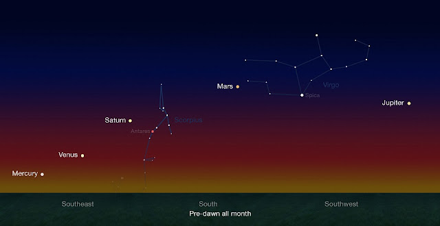 Early risers have an opportunity to see five naked-eye planets in pre-dawn skies during late January and continuing through late February. Credit: NASA/JPL-Caltech