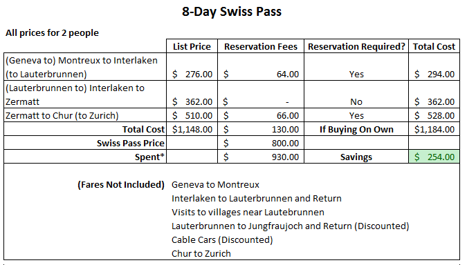 how to choose a swiss rail pass