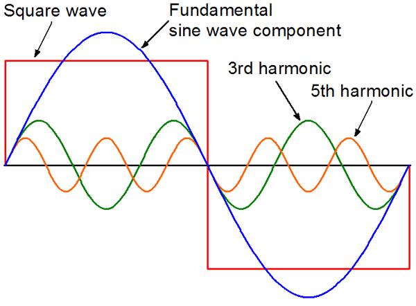 Buah akal pengayun sebagai contoh gelombang kotak dari sebuah penggetar elektronik boleh diceraikan kepada komponen sinusoidal di bawah apabila komponen sinusoidal tersebut ccuart Choice Image