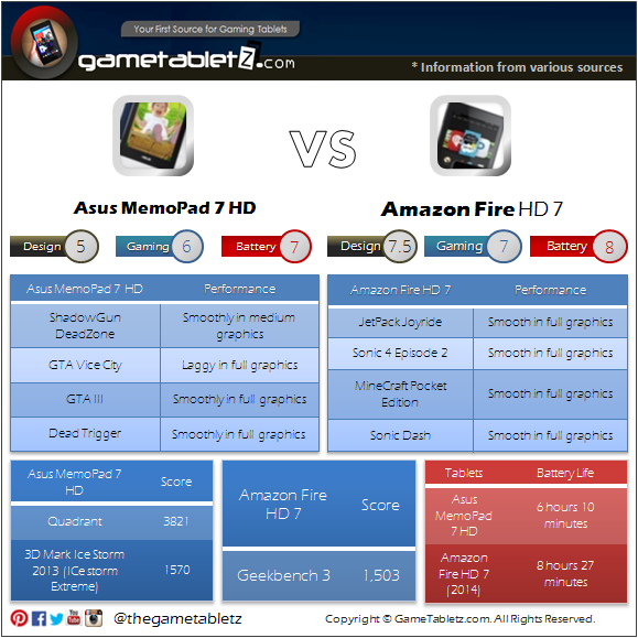 Asus MemoPad 7 HD vs Amazon Fire HD 7 benchmarks and gaming performance