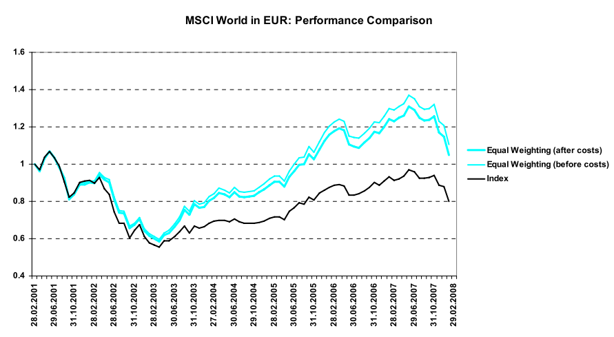Performance Equal Weight ETF