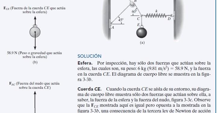 Diagrama de cuerpo libre: EJEMPLO 3.1 | Ingenieria Mecanica