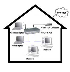Home Computer Network