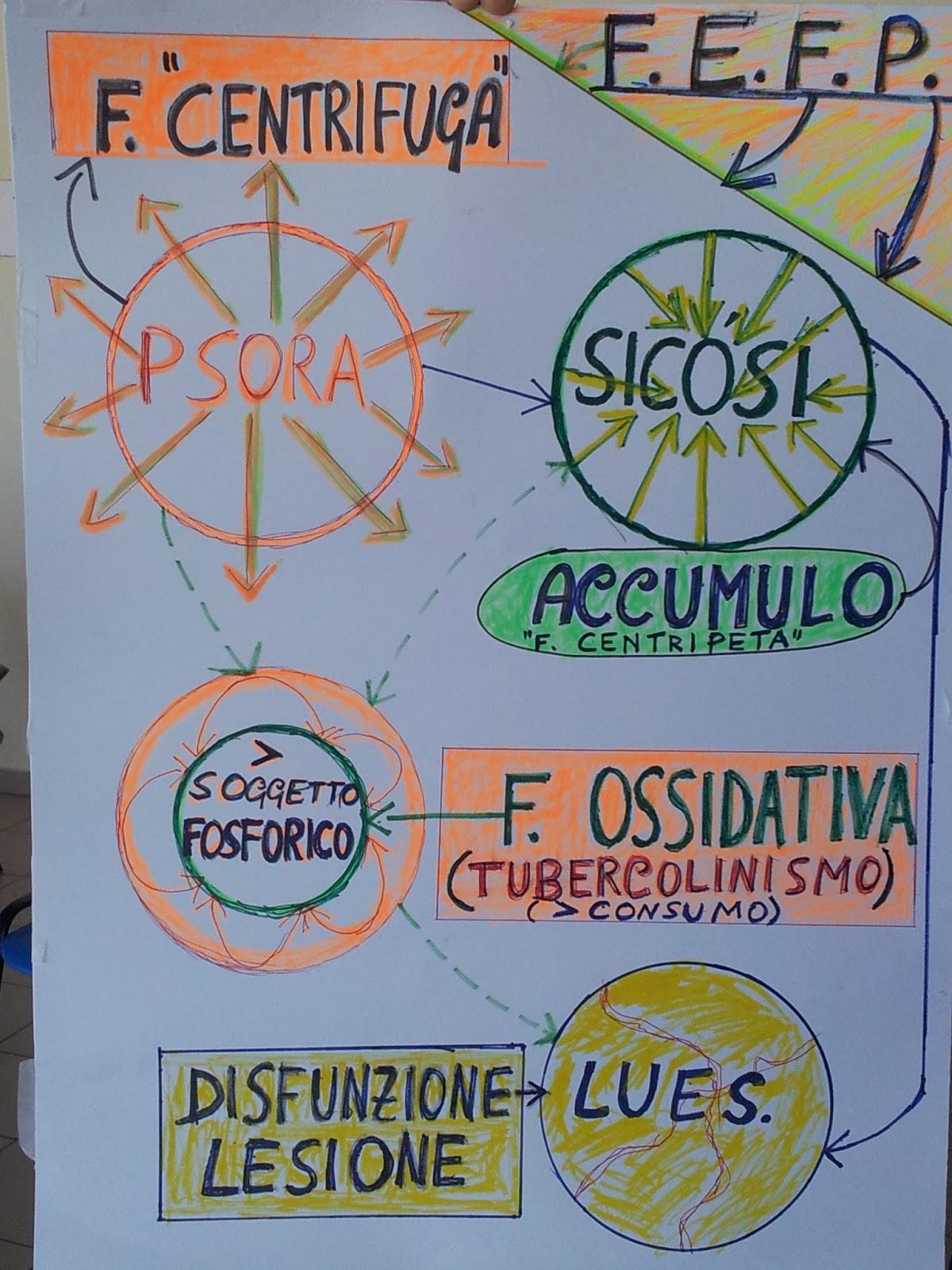 Dr enzo notti medicina bioenergetica agopuntura for Aspirare significato