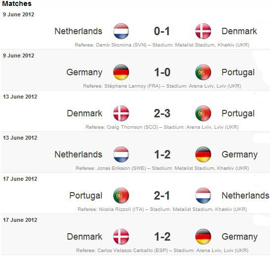 Euro 2012 wallpaper for Euro 2012 groupe