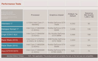 uji kinerja CyberPower FangBook X7 - 200