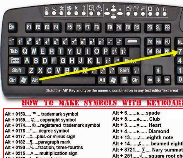 How To Make Symbols With Keyboard By Using Alt Key Only