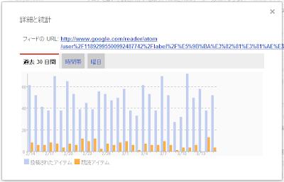 Googleリーダーの[お気に入り]に登録しているフィードの[既読]割合推移
