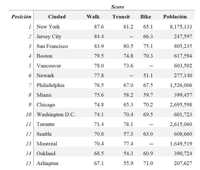 Ranking de las 15 principales ciudades peatonales (Walkable)